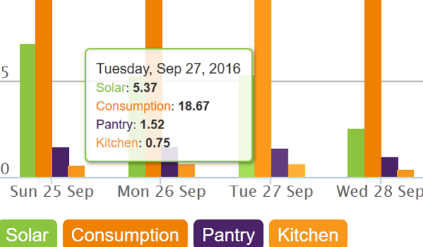 Online Energy Monitoring Dashboard