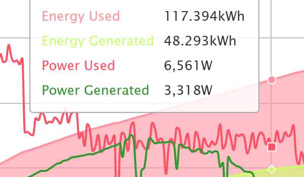 Consumption And Solar Energy Monitoring